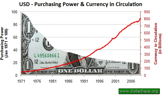 value of silver, fiat money, usd, inflation